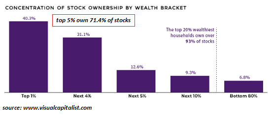 Concentration of Stock Ownership by Wealth Bracket
