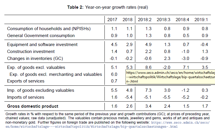 Year on Year Growth Rates ESVG
