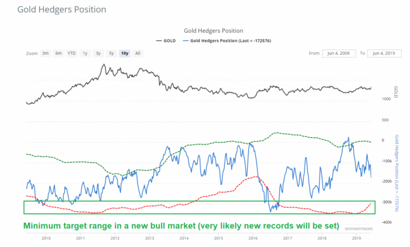 Gold Hedgers Position, 2009-2019