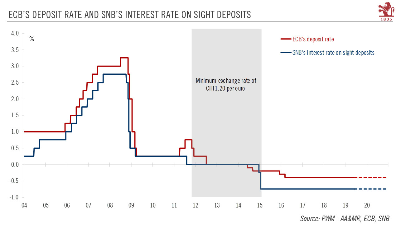 ECB's Deposit Rate and SNB's Interest Rate on Sight Deposits
