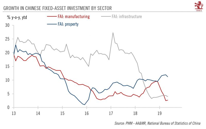 Growth in Chinese Fixed-Asset Investment by Sector, 2013-2019