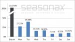 BTC average daily performance