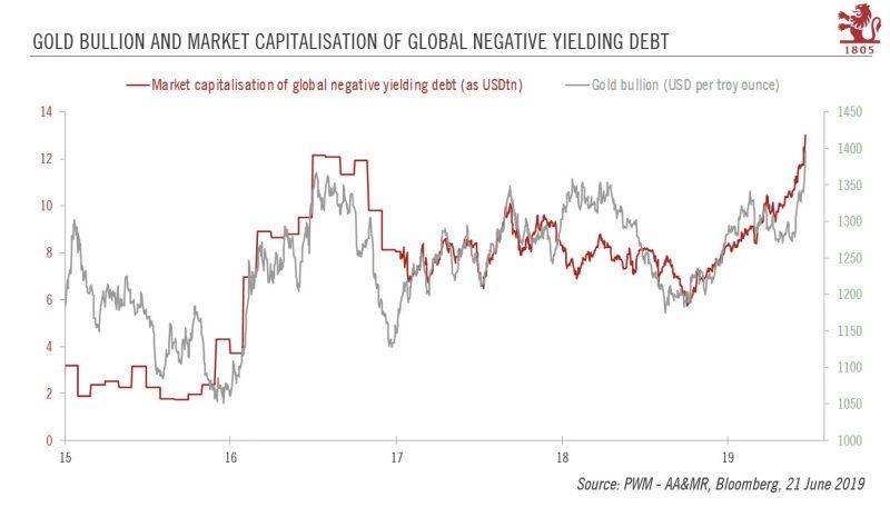 Gold Bullion and Market Capitalisation of Global Negative Yielding Debt