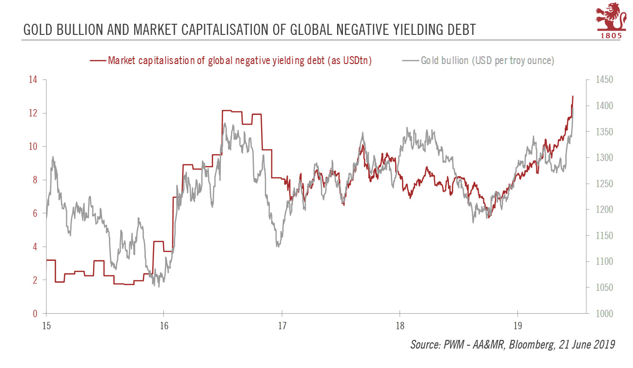 Gold Bullion and Market Capitalisation of Global Negative Yielding Debt