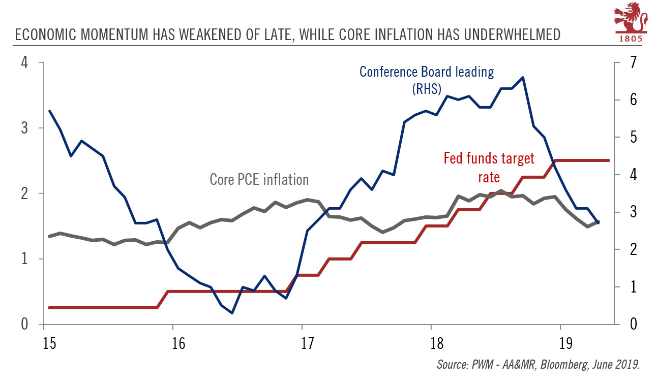 Economic momentum has weakened of late, while core inflation has underwhelmed
