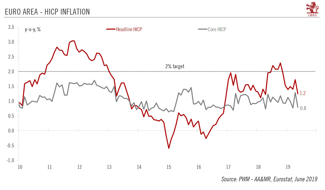 Euro Area - HICP Inflation, 2010-2019