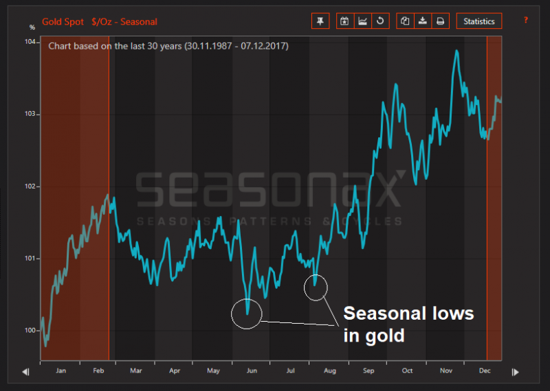 Gold, 30-year seasonal chart