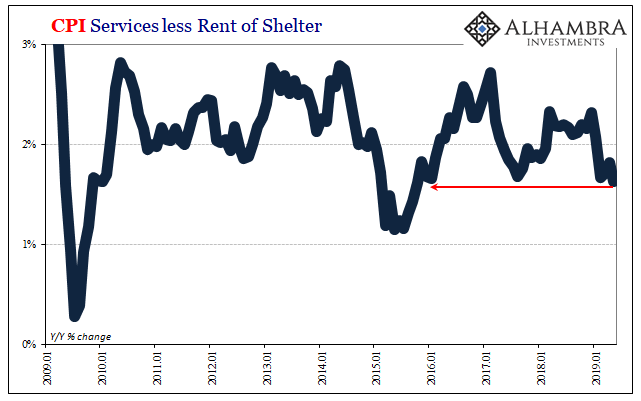 CPI Services less Rent of Shelter, 2009-2019