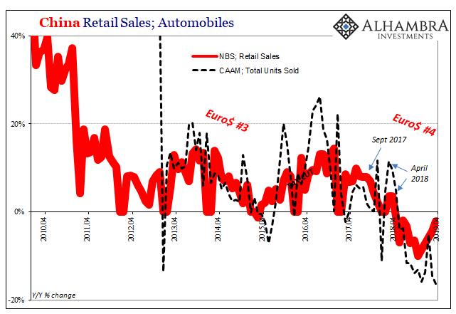 China Retail Sales; Automobiles, 2010-2019