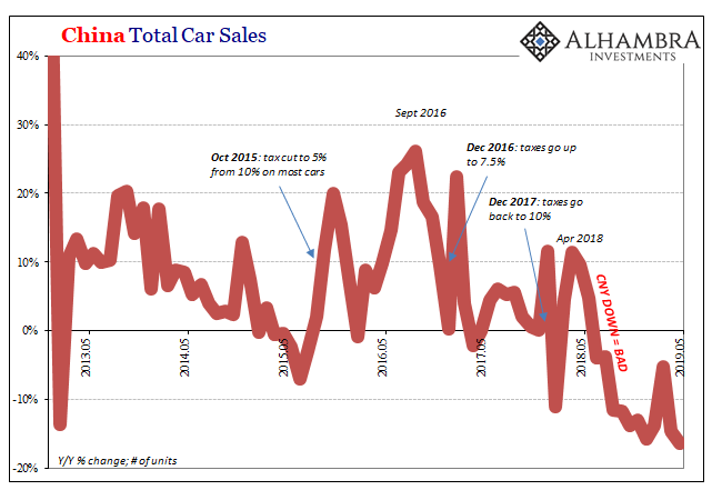 China Total Car Sales, 2013-2019