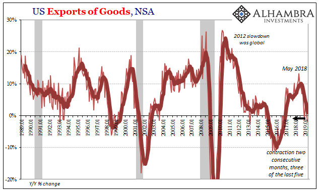 US Exports of Goods, NSA 1989-2019