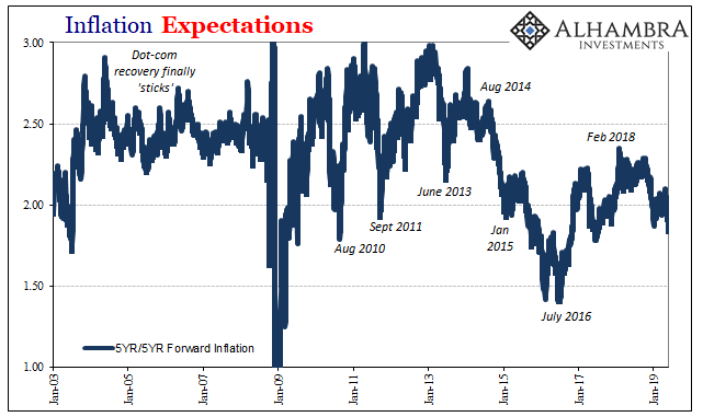 Inflation Expectations, 2003-2019