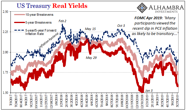 US Treasury Real Yields, 2017-2019