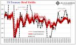 US Treasury Real Yields, 2007-2019