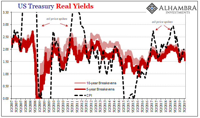 US Treasury Real Yields, 2007-2019