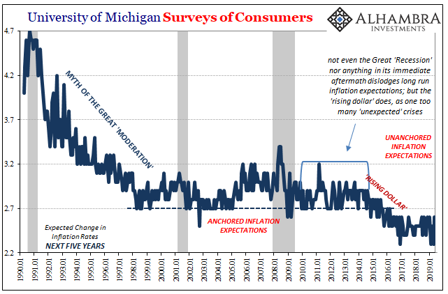 University of Michigan Surveys of Consumers, 1990-2019