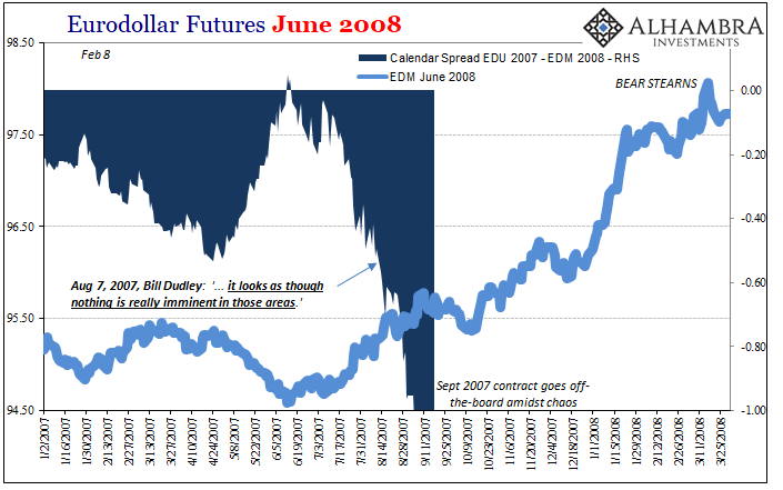 Eurodollar Futures June 2008