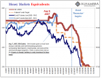 Money Markets Equivalents, 2007-2008