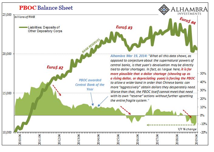 PBOC Balance Sheet, 2010-2019