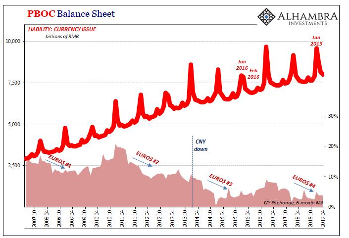 PBOC Balance Sheet, 2007-2019