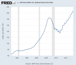 S&P/Case-Shiller U.S. National Home Price Index, 1990-2015