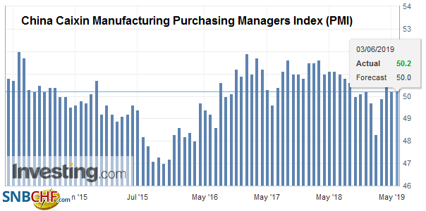 China Caixin Manufacturing Purchasing Managers Index (PMI), May 2019