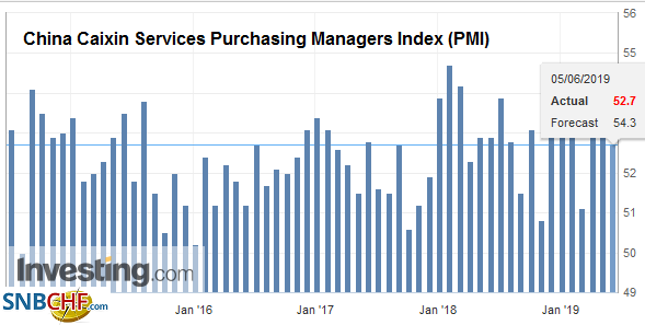 China Caixin Services Purchasing Managers Index (PMI), May 2019