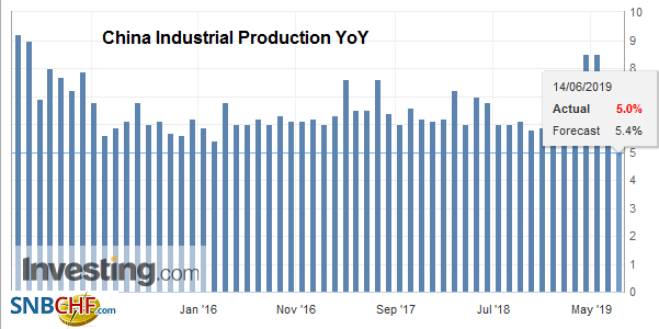 China Industrial Production YoY, May 2019