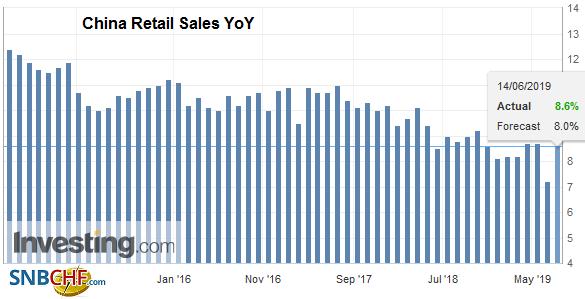 China Retail Sales YoY, May 2019