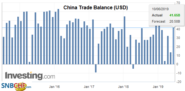 China Trade Balance (USD), May 2019