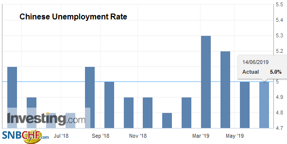 Chinese Unemployment Rate, June 2019