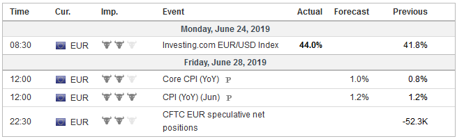 Economic Events: Eurozone, Week June 24