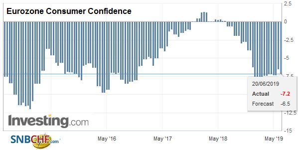 Eurozone Consumer Confidence, June 2019