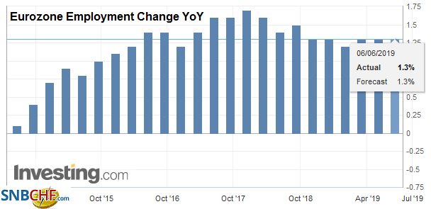 Eurozone Employment Change YoY, Q1 2019