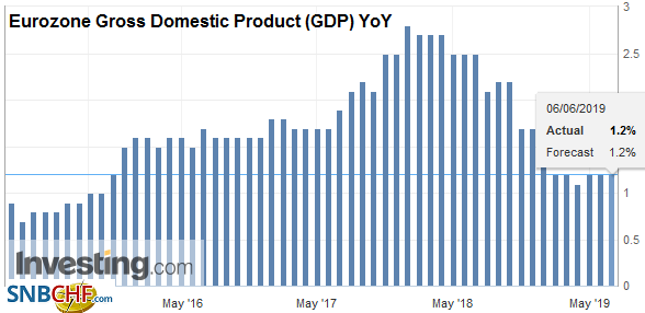 Eurozone Gross Domestic Product (GDP) YoY, Q1 2019