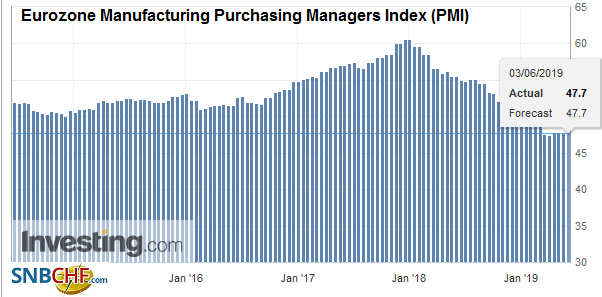 Eurozone Manufacturing Purchasing Managers Index (PMI), May 2019