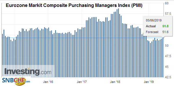 Eurozone Markit Composite Purchasing Managers Index (PMI), May 2019