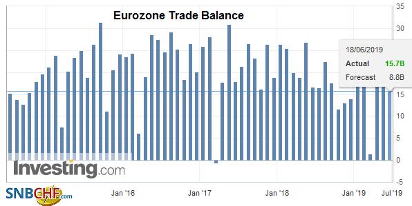 Eurozone Trade Balance, April 2019