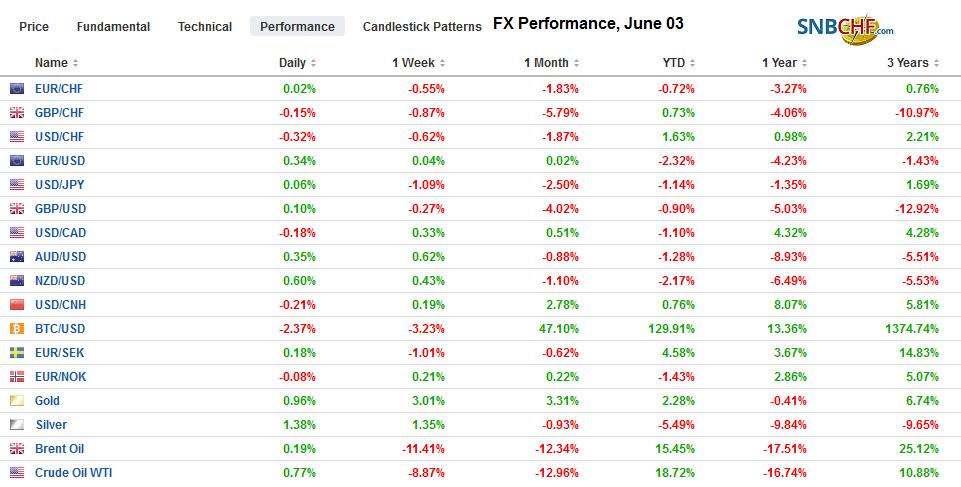 FX Performance, June 03