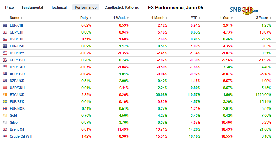 FX Performance, June 05
