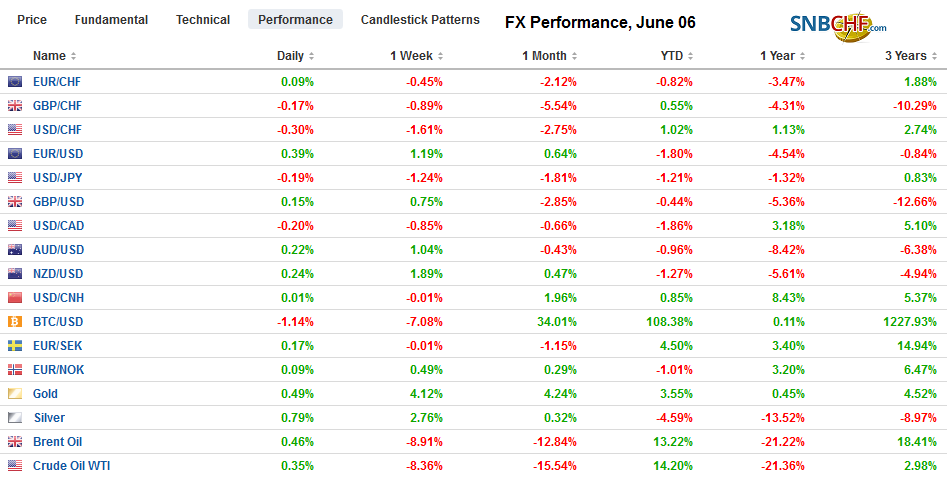 FX Performance, June 06