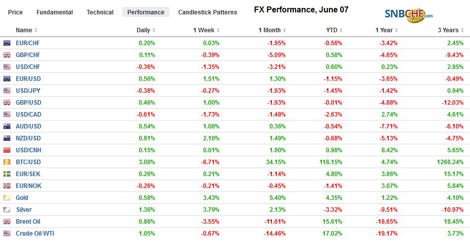 FX Performance, June 07