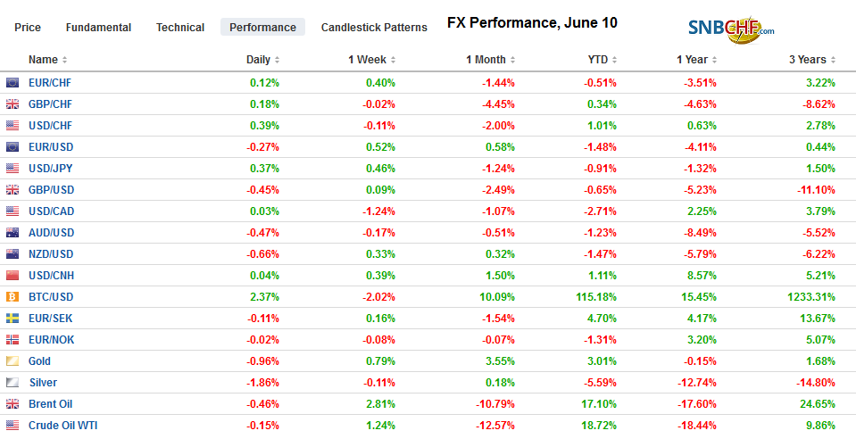 FX Performance, June 10
