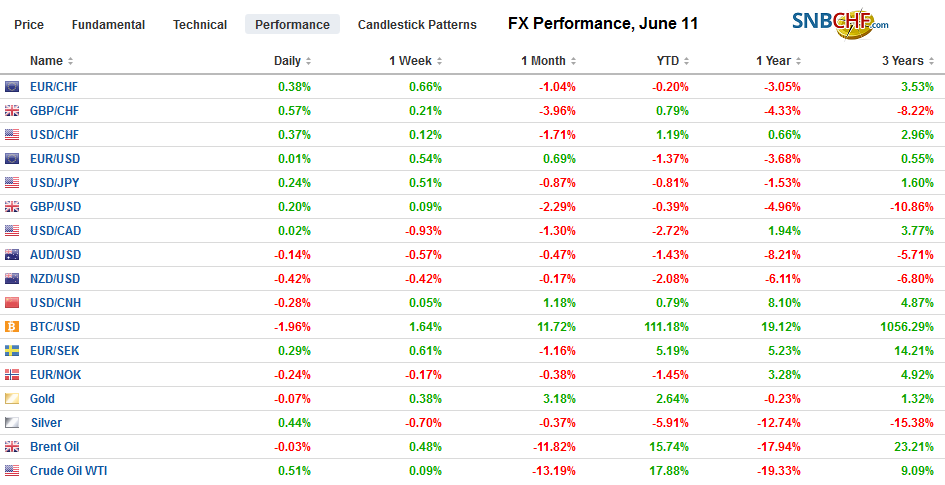 FX Performance, June 11
