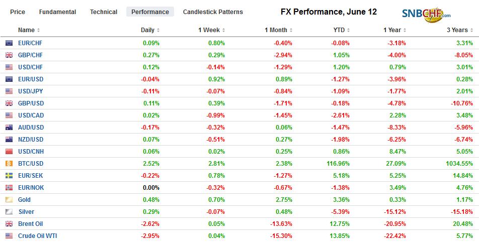 FX Performance, June 12