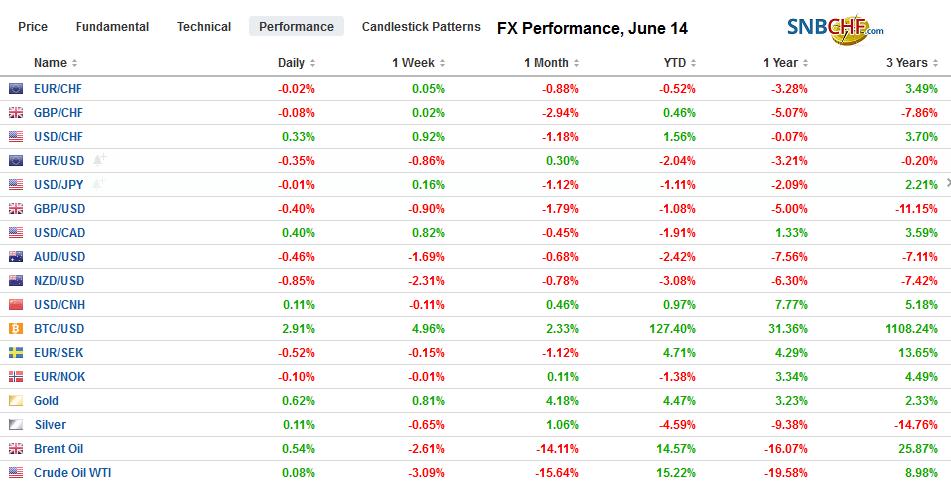 FX Performance, June 14