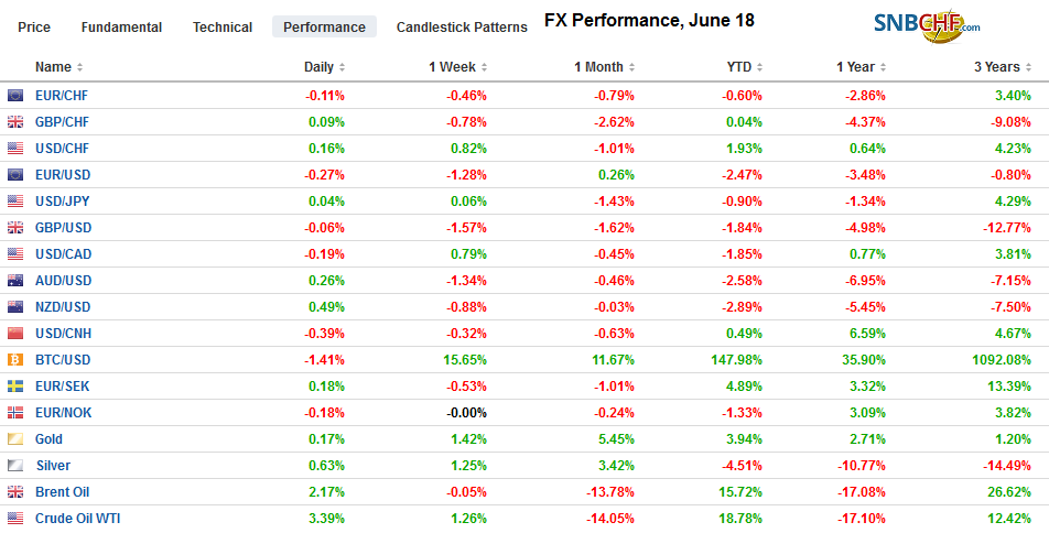 FX Performance, June 18