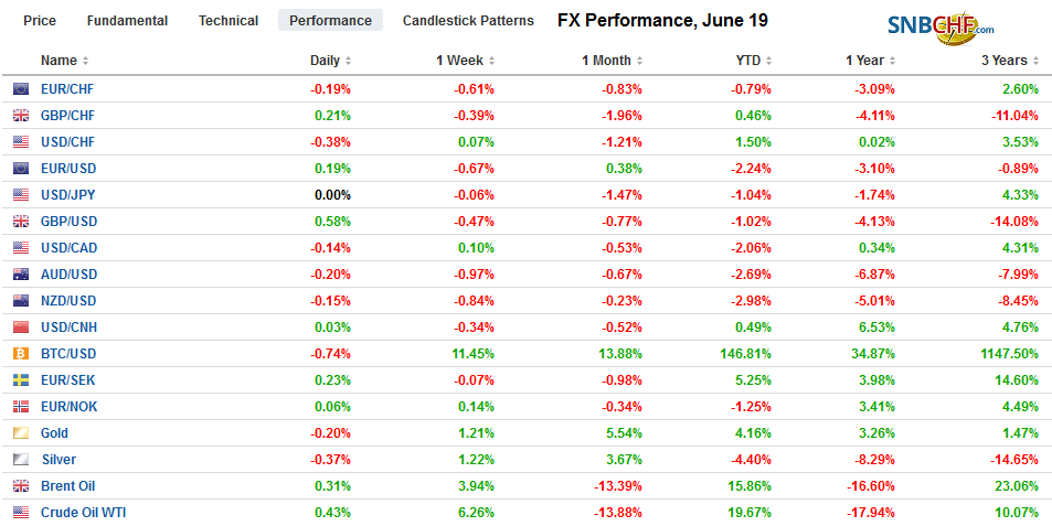 FX Performance, June 19