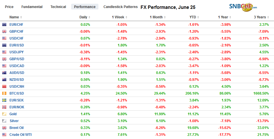FX Performance, June 25