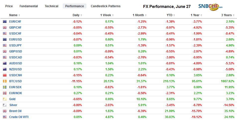 FX Performance, June 27